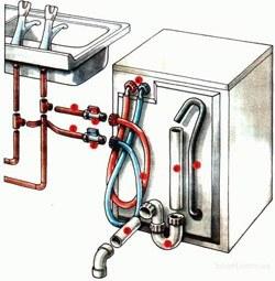 Установка стиральных машин в Кургане